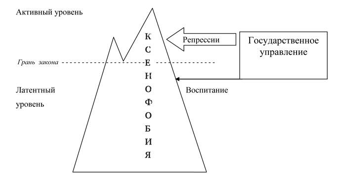 Схема государственного